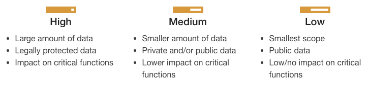 High security level is for large amount of data, legally protected data, impact on critical functions; medium security level is for smaller amount of data, private and/or public data, lower impact on critical functions; low security level is for smallest